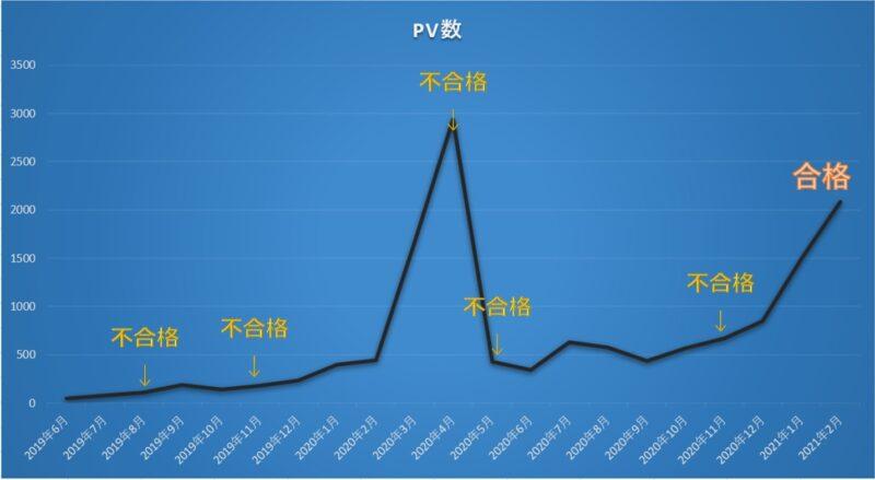ブログのPV推移棒グラフ